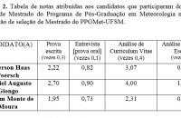 Divulgação do desempenho no processo seletivo 2018/2